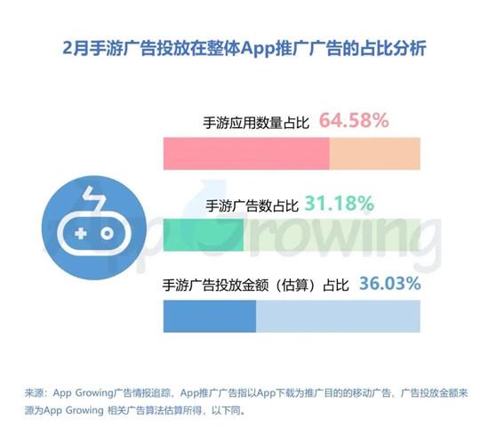 """买量市场""""沦陷"""",投放数TOP10""""网赚""""类游戏占半壁江山"""