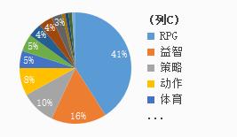 一朝成功稳吃三年,日本iOS畅销榜TOP100的策略类手游,中国产超5成