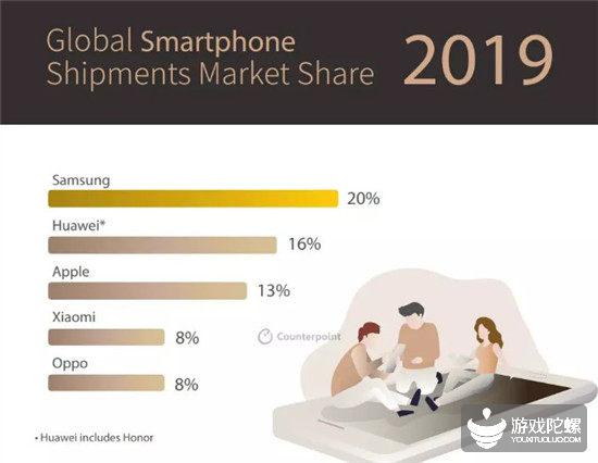 2019全球手机市场报告:华为全球出货量占比16%,成第二大手机品牌