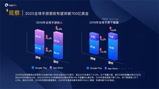 从市场观察到案例解析,来看TopOn与JoyPac的2020年手游出海运营全攻略