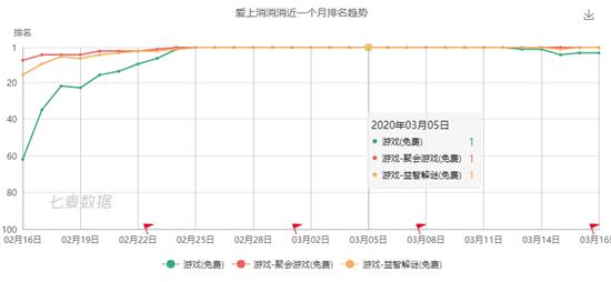 """霸榜17天、iOS日均下载10万起,""""网赚""""爆款《爱上消消消》成功秘诀是什么?"""