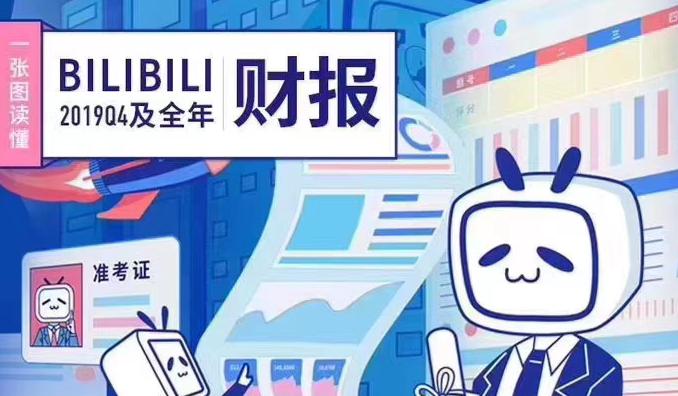 哔哩哔哩2019年财报:移动游戏营收35.9亿元,占总营收53%