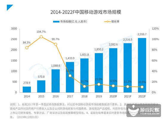 易观手游报告:休闲游戏MAU破4亿,行业或迎新进用户红利