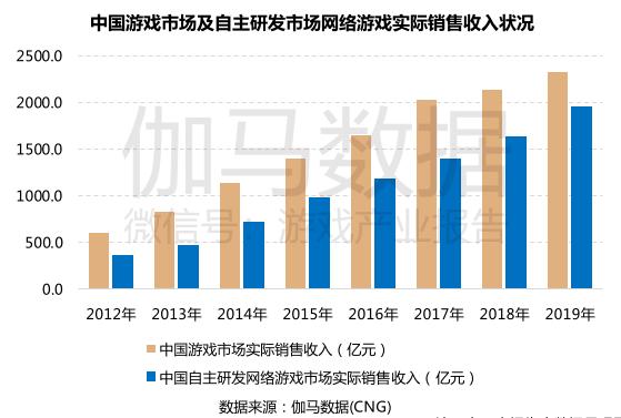 2019中国自研游戏报告:收入近2000亿元,末日题材流水增速高达303.9%
