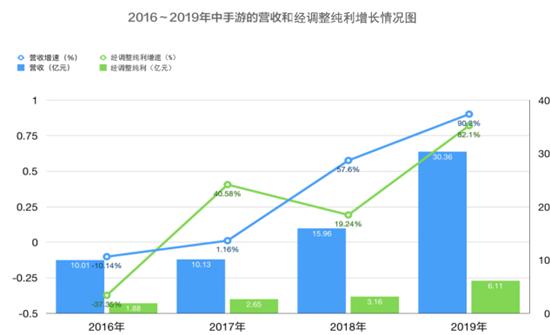 中手游公布2019年财报:营收超30亿,2020年计划推38款新游