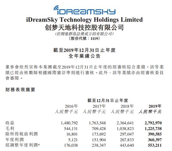 创梦天地公布2019年财报:游戏营收24亿元,将布局休闲竞技云游戏和卡牌云游戏