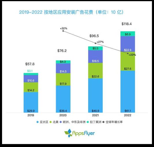 手游买量平台之变:220亿美元规模下,实力平台与种子渠道实力榜