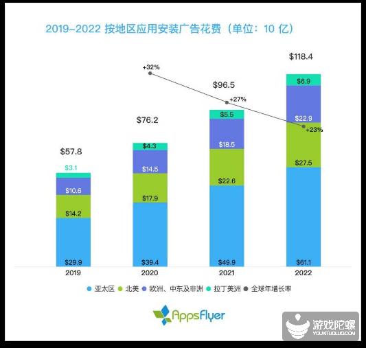 手游买量平台之变:220亿美元规模下,实力平台与种子渠道最强榜