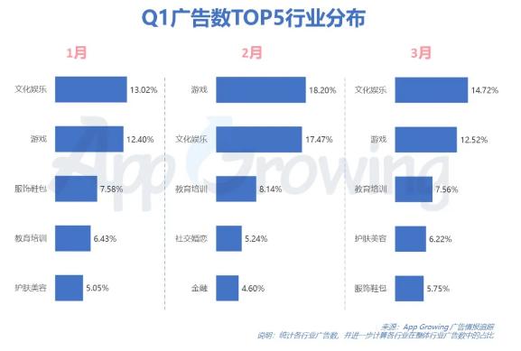 2020年Q1流量平台广告投放洞察:魔幻、仙侠、三国品类买量竞争依旧激烈