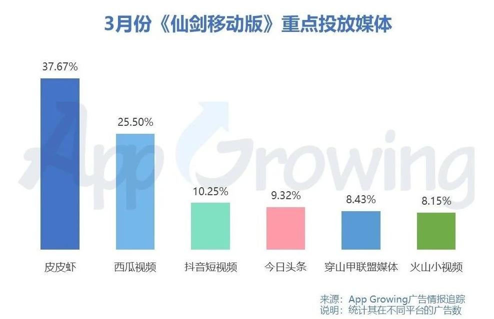 三月手游买量市场分析:《仙剑奇侠传移动版》投放排名上升3000名
