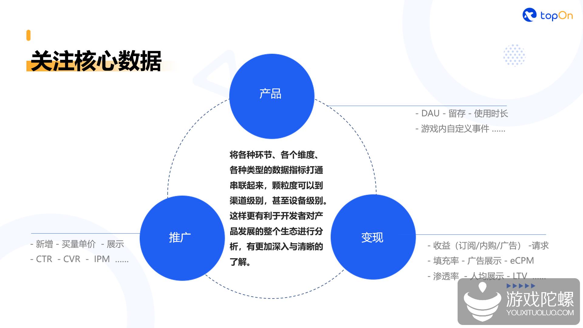 TopOn杨雷:出海手游广告变现数据的价值与应用