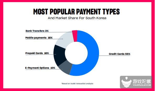 出海韩国必备指南:详解这3000万玩家的游戏市场