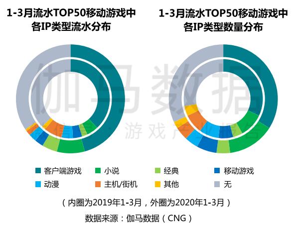 Q1手游收入近550亿元,《我的世界》3月MAU同比增长70.2%
