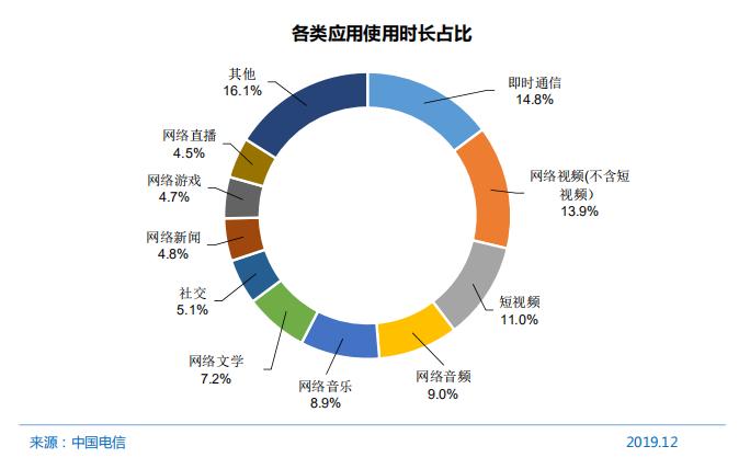 手机网民达8.97亿,手游玩家仅占比59.0%,仍有较大增长空间