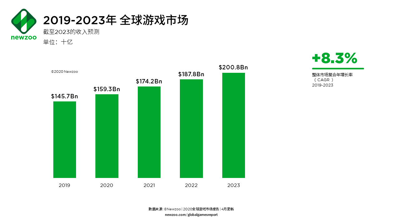 Newzoo:2020年全球27亿玩家将在游戏上花费1593亿美元