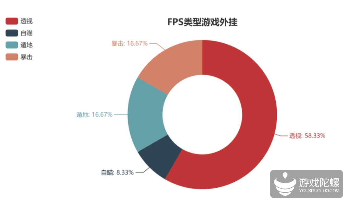 报告显示:修改器、自动点击、破解版是大多数手游里占比最高的外挂类型