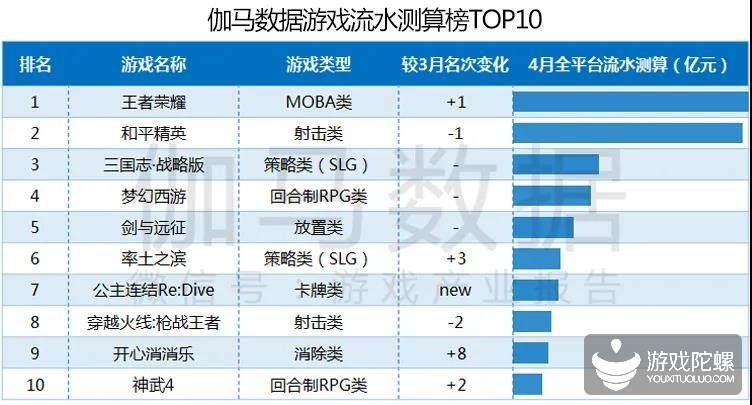 伽马数据4月报告:《王者荣耀》再登榜首,《公主连结Re:Dive》首月流水5亿