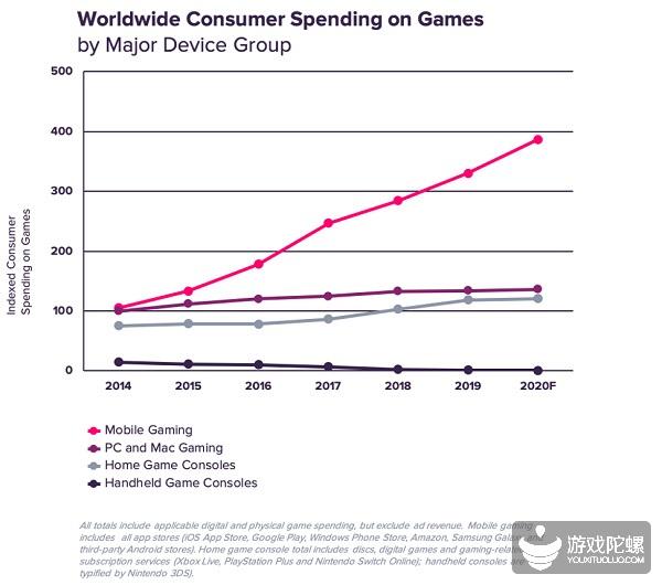 App Annie:全球手游收入今年有望达到PC游戏的2.8倍,主机游戏的3.1倍