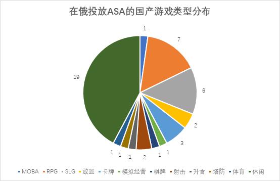 国产游戏俄罗斯ASA投放观察:数量少力度大,精品和细分领域开拓积极