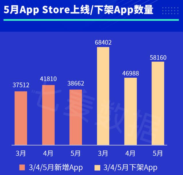 5月App Store平均审核时长降至13小时,开发者等待周期缩短