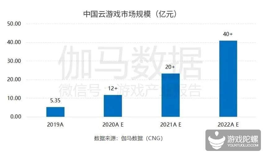 伽马数据报告:云游戏市场增速将超100%,年轻男性用户为第一转化对象