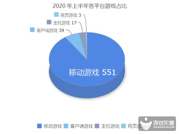 上半年版号概况:610款游戏近8成未上线,下半年热门新游都有谁?