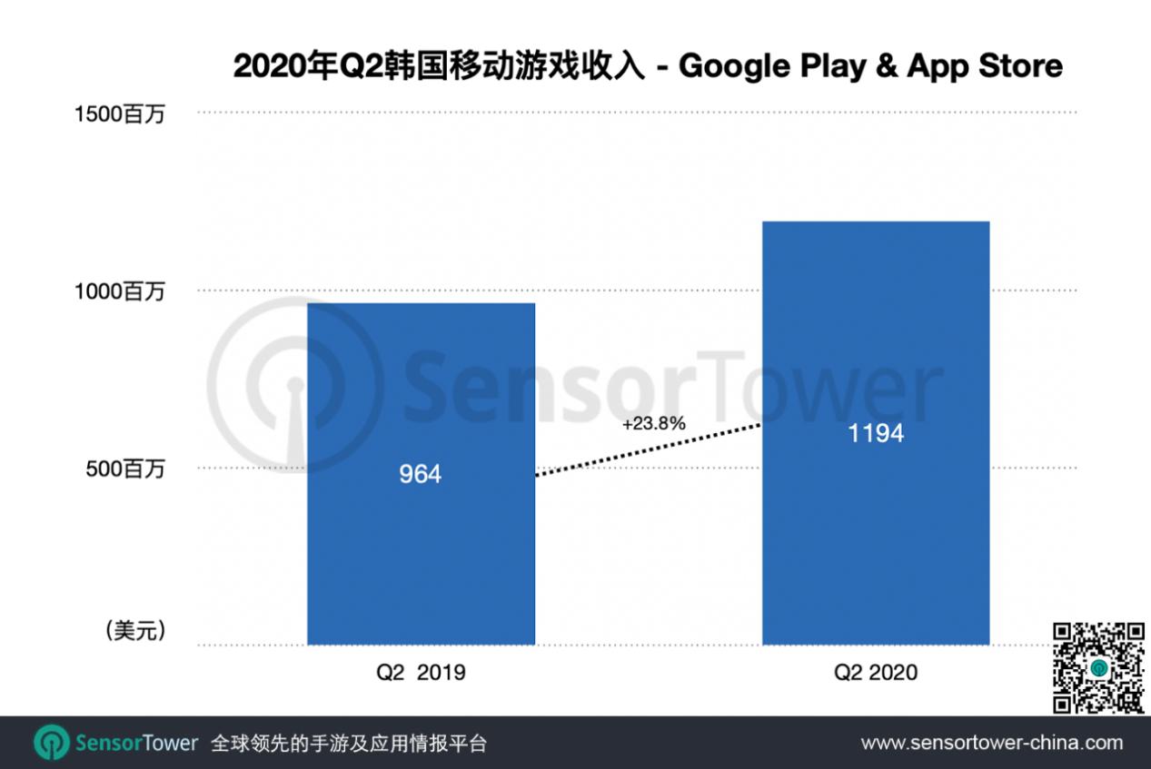 Q2韩国手游市场收入超11.9亿美元,国产手游表现两极分化