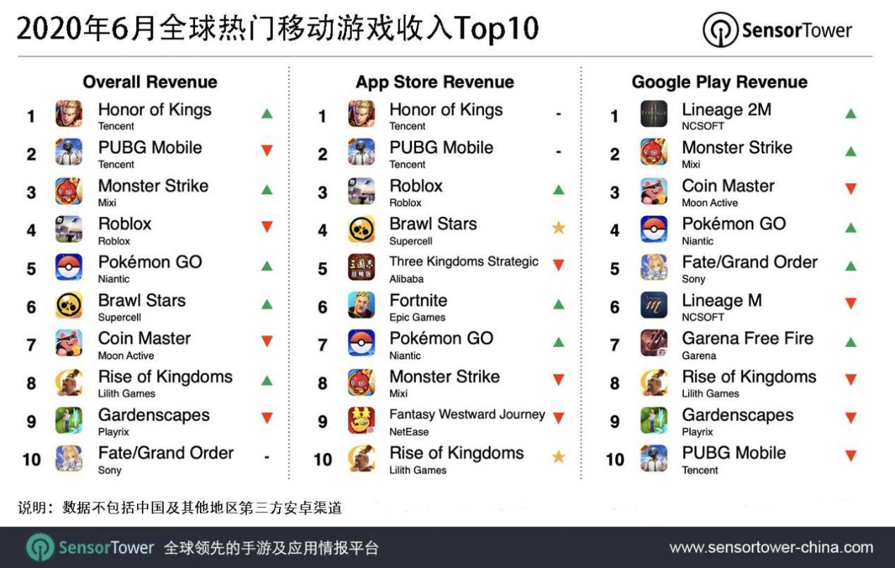 《荒野乱斗》6月全球收入8400万美元,中国贡献超50%