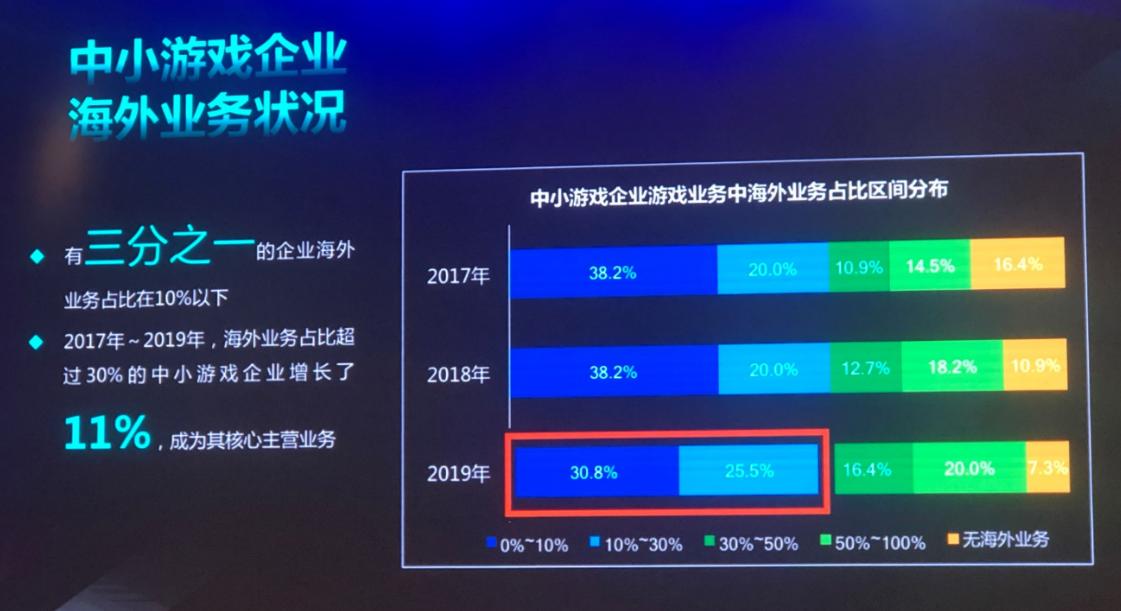 2020中小游戏企业大调查:超70%为研发,六成以上企业已出海
