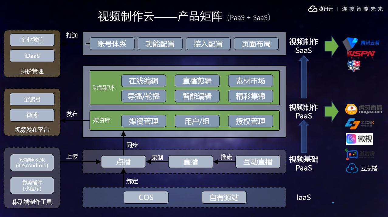 腾讯云与王者荣耀职业联赛达成合作,打造全新腾讯电竞技术体系生态