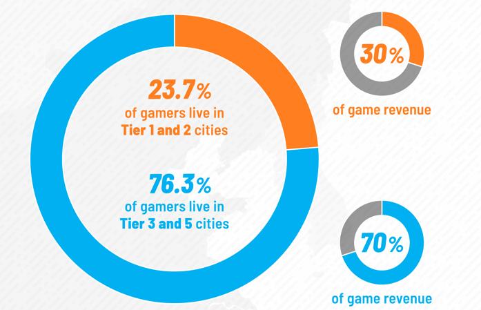 报告:中国游戏玩家规模达7.2亿,超75%居住三四五线城市