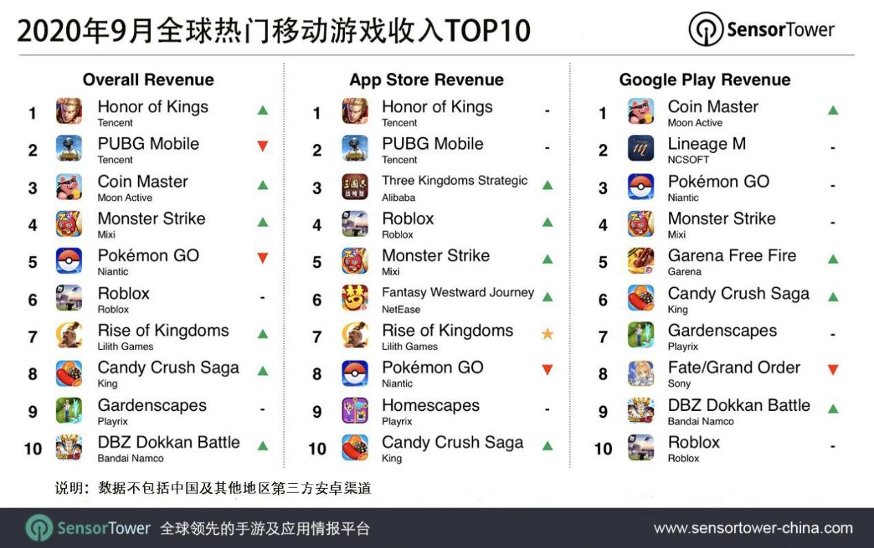 《万国觉醒》9月吸金8400万美元,中国iOS收入占比18.8%