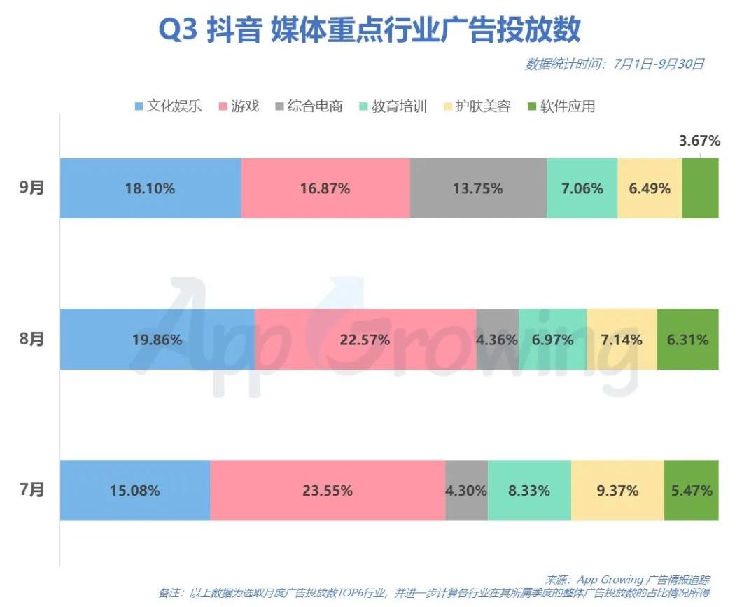 暑期档热度过后:抖音9月游戏广告投放数占比降至16.87%
