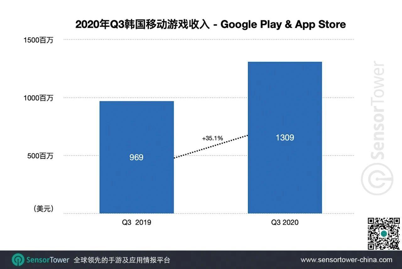 Q3韩国手游收入超13亿美元,《少年三国志2》收入环比增长381%