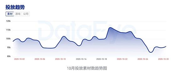 10月买量报告:超40家厂商停投,但投放量仍在增长