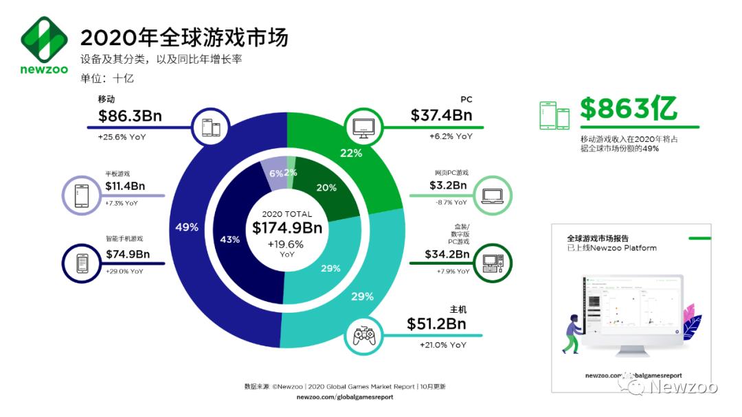 预测上调!2020年全球游戏市场收入1749亿美元,游戏内购占比74%