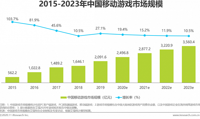 """报告:休闲产品受青睐,""""可轻可重""""将成未来主流趋势"""