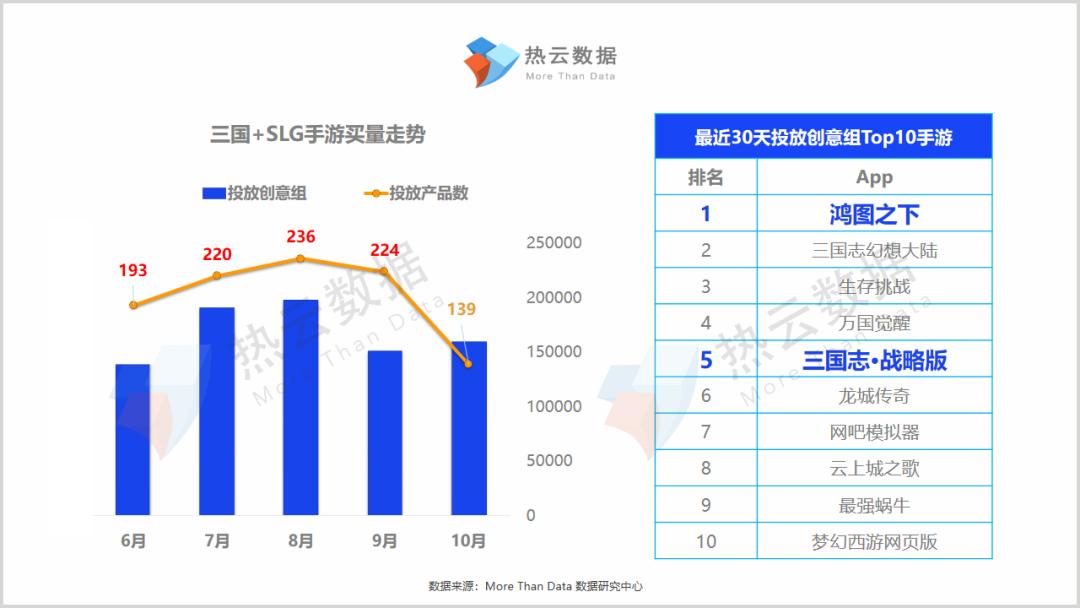 手游专题买量报告| 三国SLG三足鼎立,颜值/玩法哪个是破局关键?