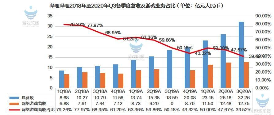 bilibili Q3营收32.3亿元,游戏占比持续下降达40%