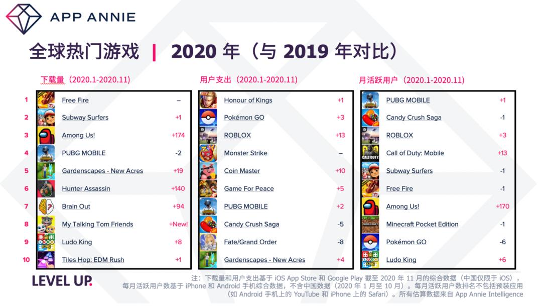App Annie 2020年度报告:全球热门游戏排行榜出炉,《PUBG MOBILE》成MAU之王
