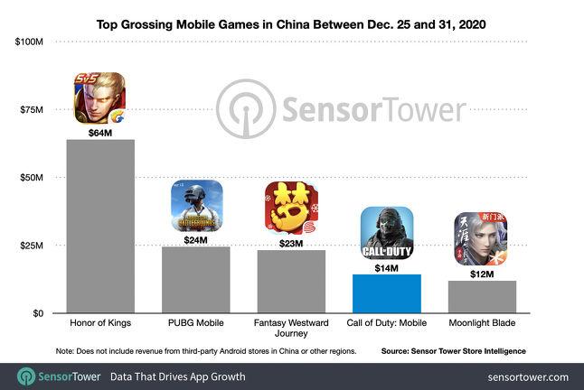 《使命召唤手游》全球累计收入超6亿美元,国服iOS首周1400万