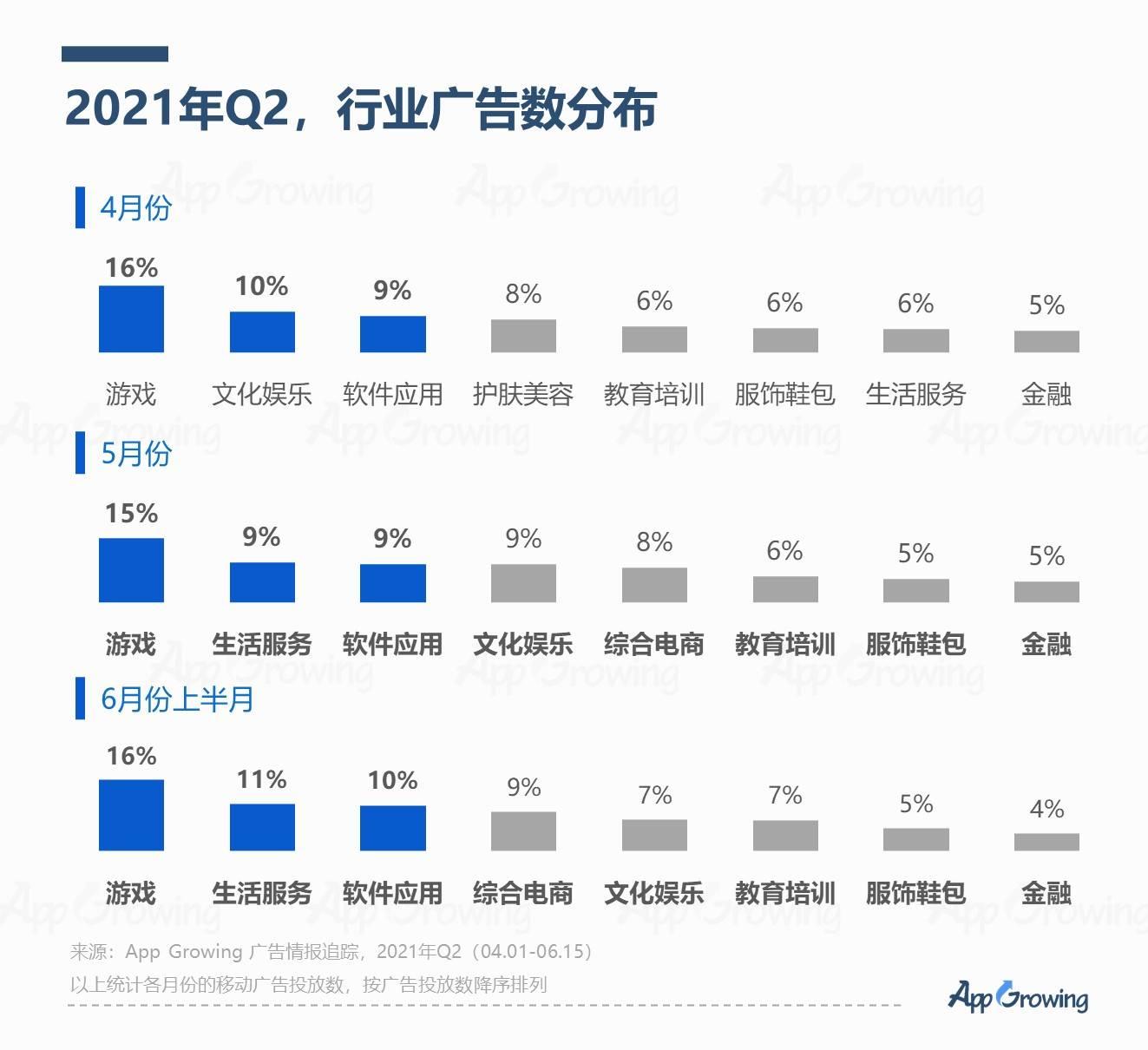 2021年Q2流量平台广告投放洞察:三国、战争、仙侠品类买量竞争激烈