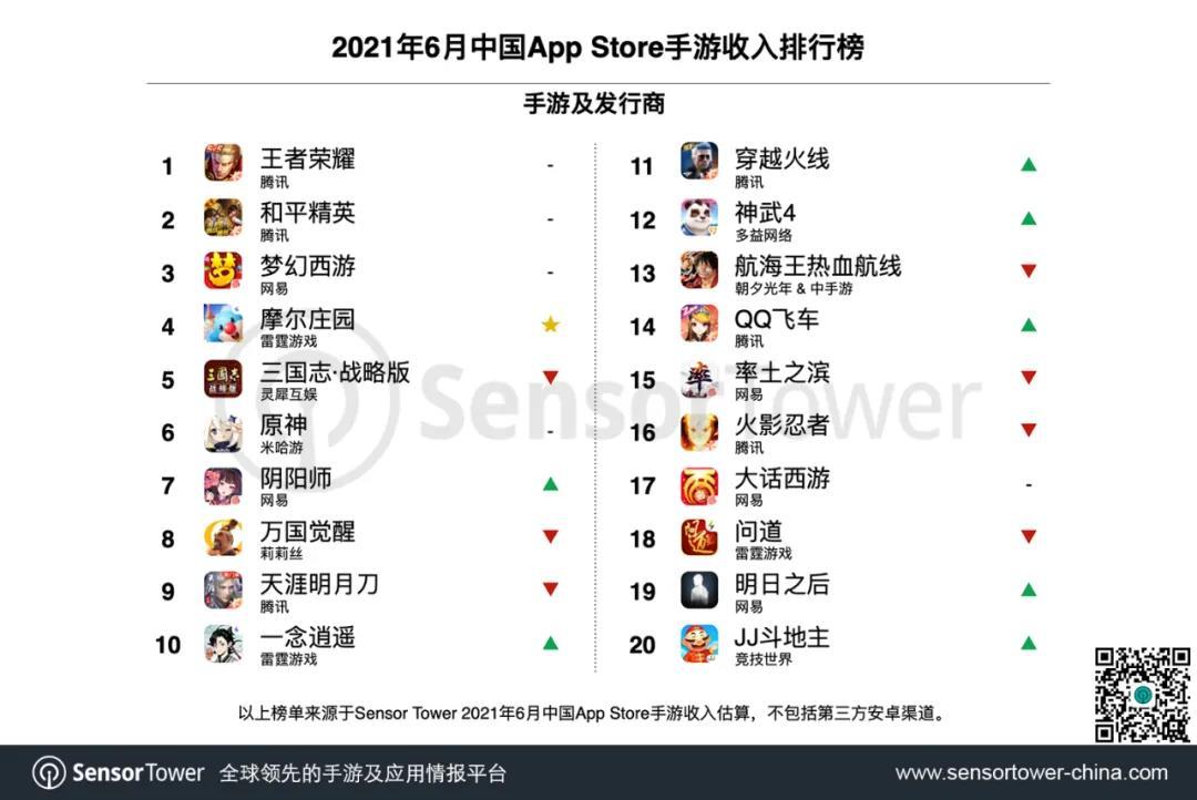 36家中国手游发行商6月全球吸金超22亿美元,雷霆游戏冲至榜单TOP6