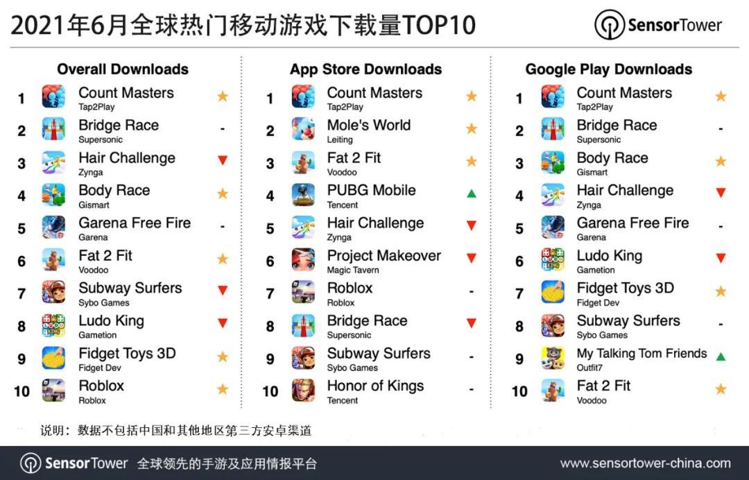 """6月全球游戏下载榜:全球TOP10""""大换血"""",跑酷类游戏""""异军突起"""""""