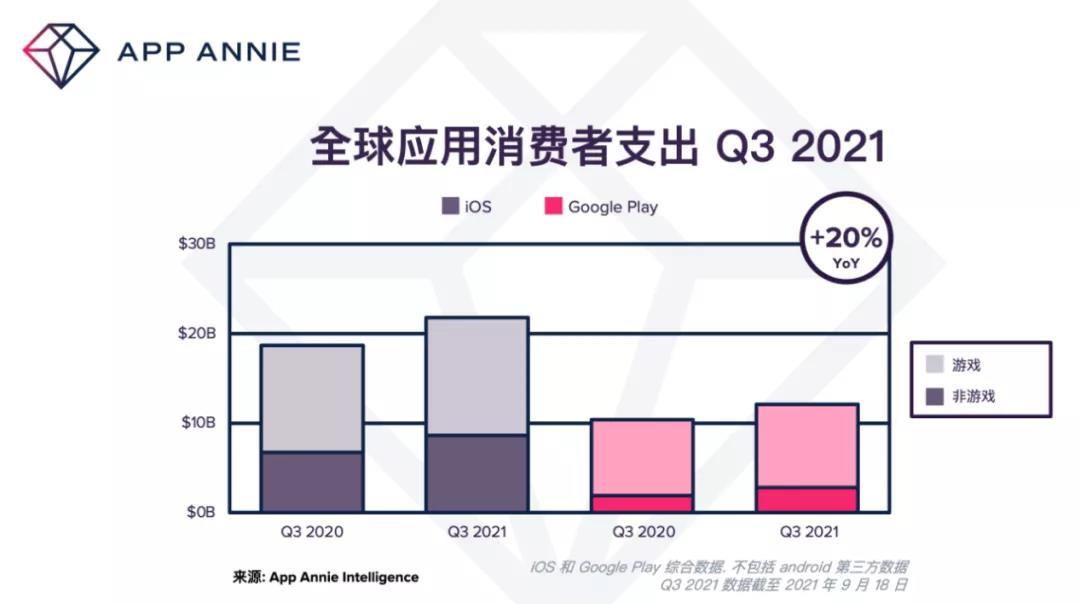 突破新高!2021年Q3全球用户支出340亿美元,游戏占比66%
