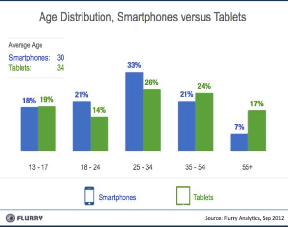 应用开发者要关注智能手机用户和平板用户之间