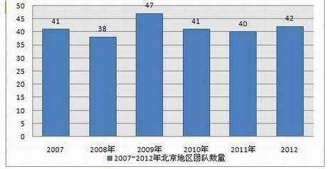 北京游戏业高端人才缺口巨大