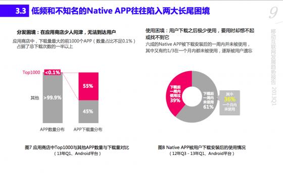 2013年Q1移动互联网报告:小型开发者越来越难