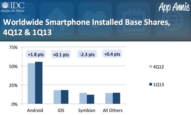 AppAnnie:2013第一季度移动游戏报告