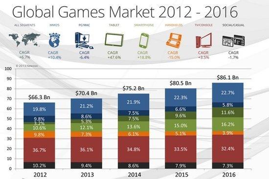 2016年全球游戏市场规模将达861亿美元